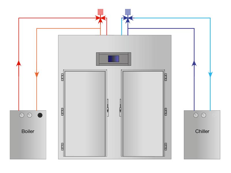 Sistema di lievitazione con batterie ad acqua