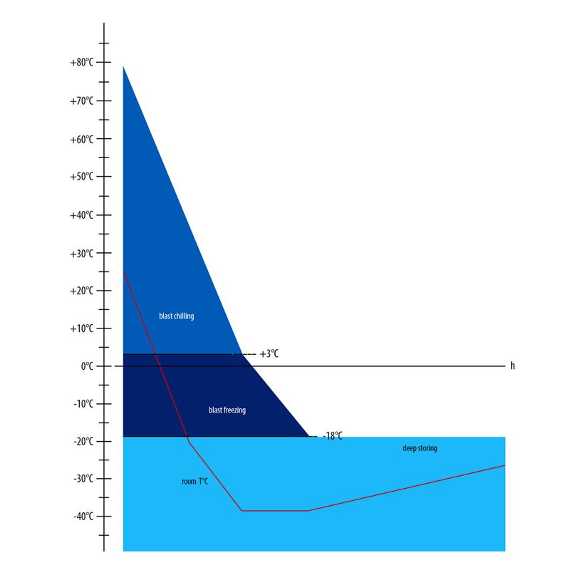 Grafico di abbattimento e surgelazione