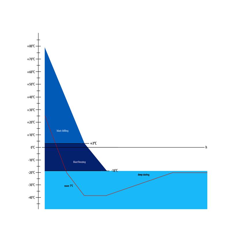 Grafico di abbattimento di temperatura