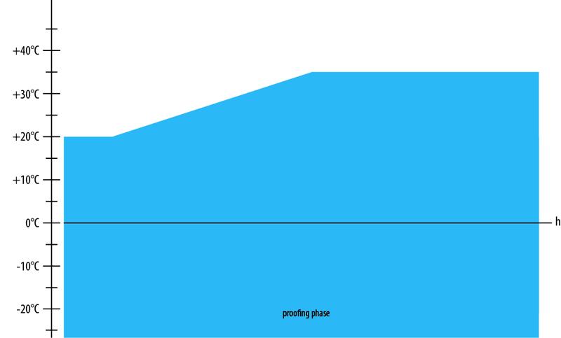Grafico di lievitazione finale